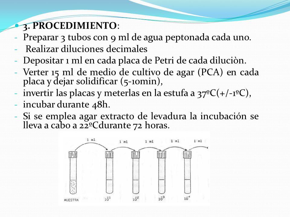 3. PROCEDIMIENTO: Preparar 3 tubos con 9 ml de agua peptonada cada uno. Realizar diluciones decimales.