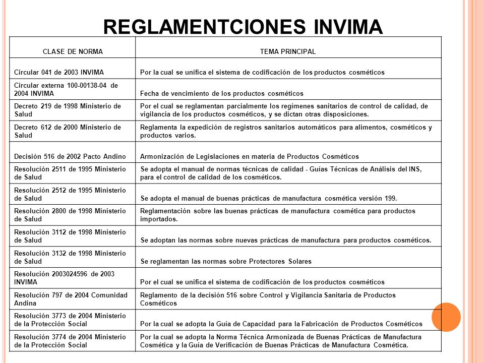 REGLAMENTCIONES INVIMA