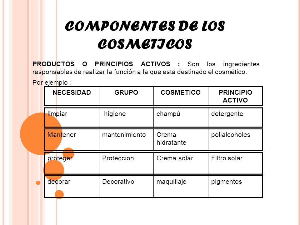COMPONENTES DE LOS COSMETICOS