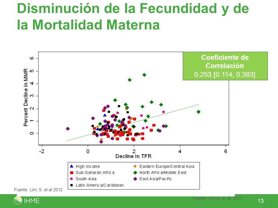 Disminución de la Fecundidad y de la Mortalidad Materna