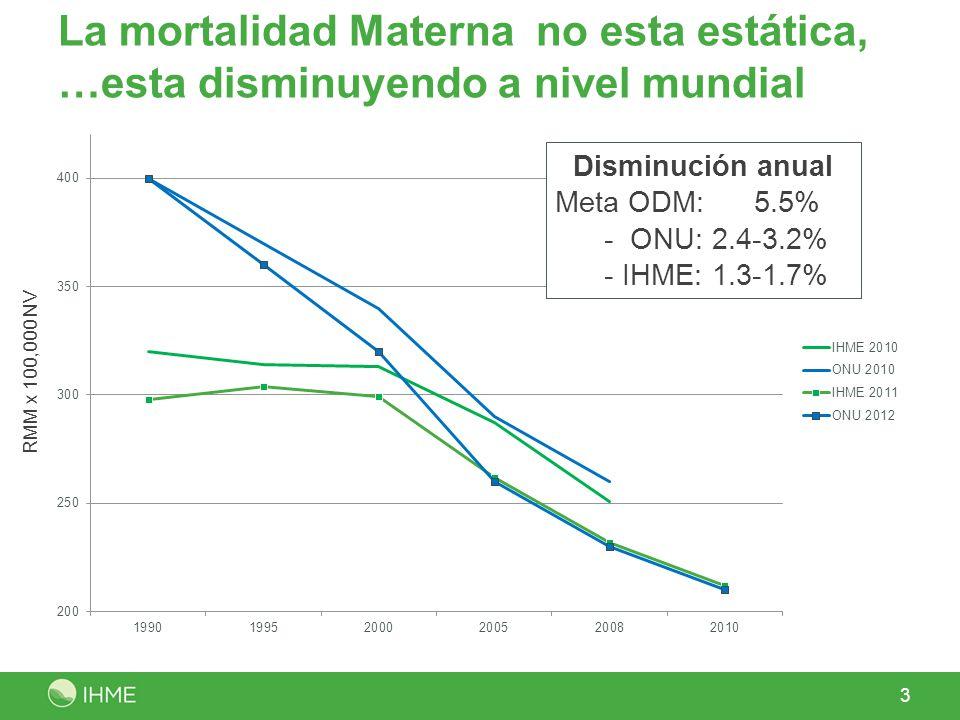 La mortalidad Materna no esta estática, …esta disminuyendo a nivel mundial