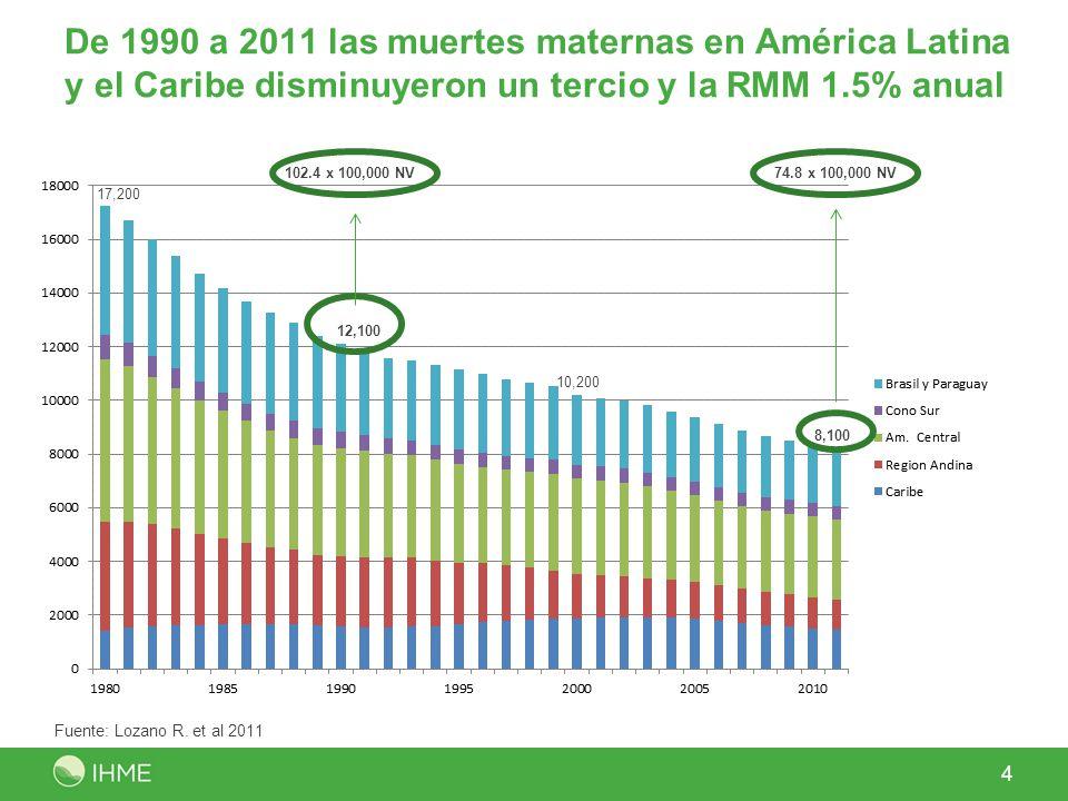 De 1990 a 2011 las muertes maternas en América Latina y el Caribe disminuyeron un tercio y la RMM 1.5% anual