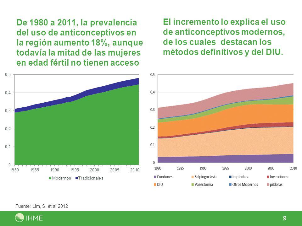 El incremento lo explica el uso de anticonceptivos modernos, de los cuales destacan los métodos definitivos y del DIU.