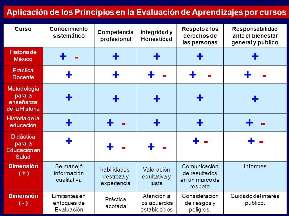 Aplicación de los Principios en la Evaluación de Aprendizajes por cursos
