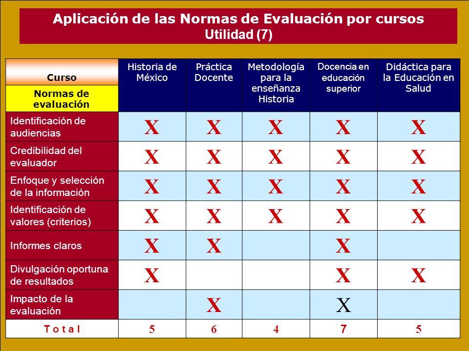 X Aplicación de las Normas de Evaluación por cursos Utilidad (7) 5 6 4