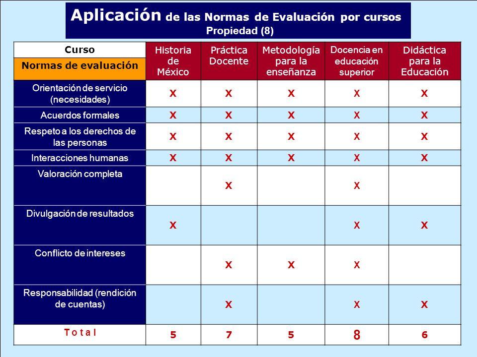 Aplicación de las Normas de Evaluación por cursos