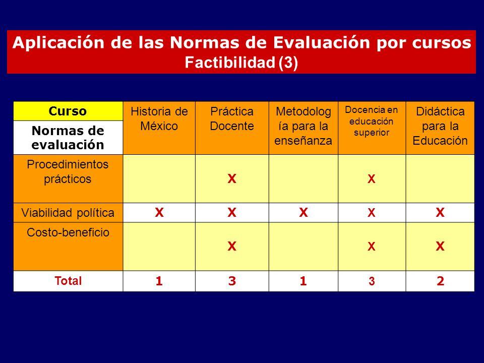 Aplicación de las Normas de Evaluación por cursos Factibilidad (3)