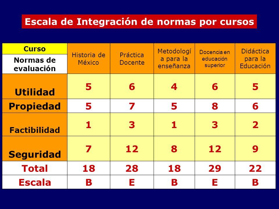 Escala de Integración de normas por cursos