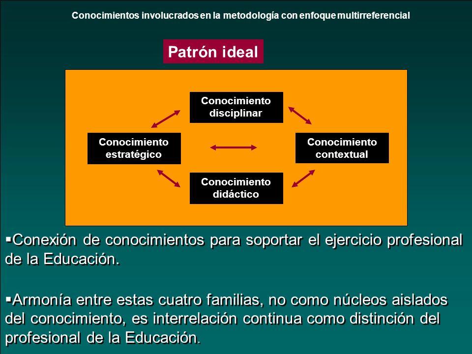Conocimientos involucrados en la metodología con enfoque multirreferencial