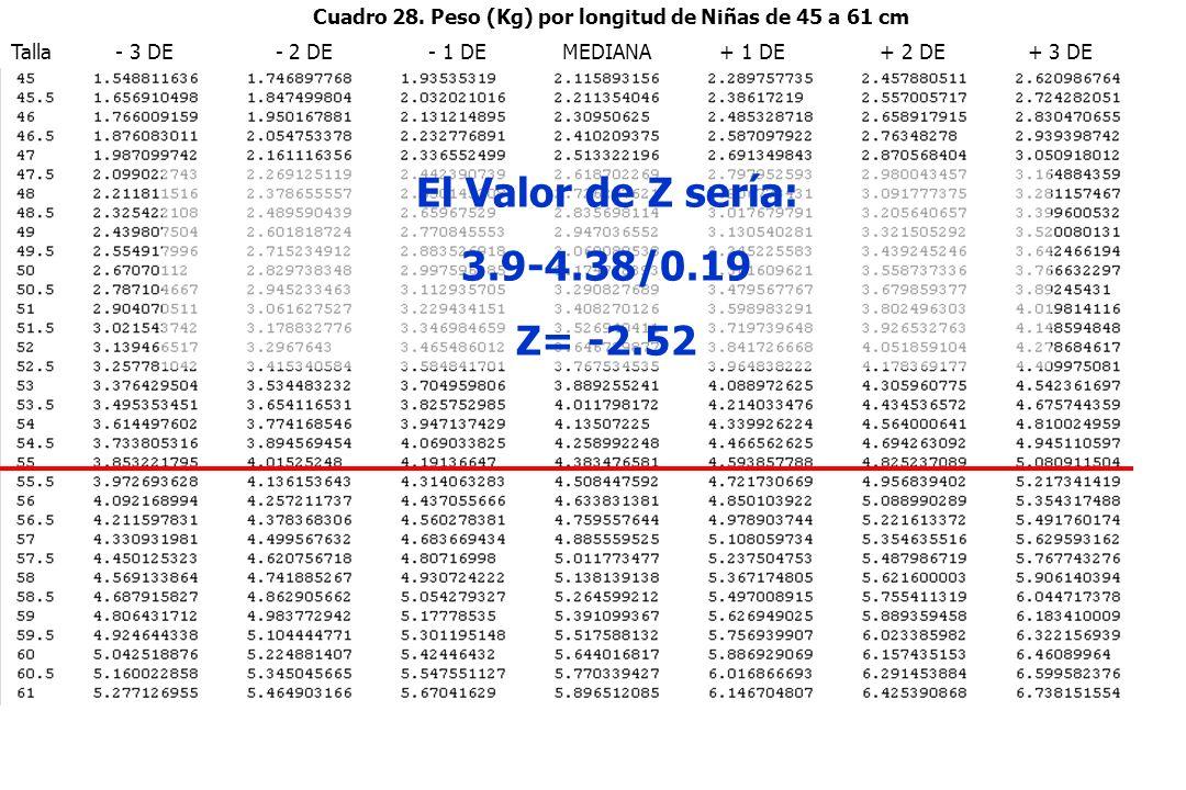Cuadro 28. Peso (Kg) por longitud de Niñas de 45 a 61 cm