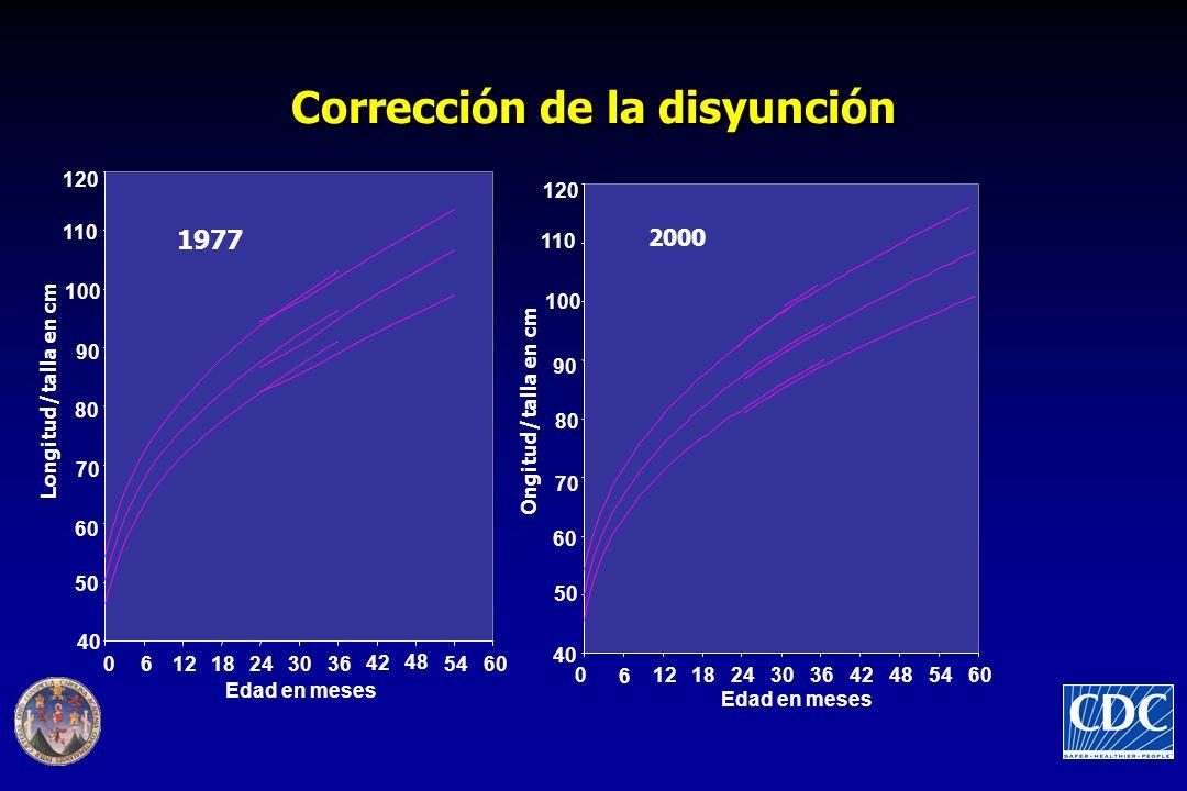 Corrección de la disyunción