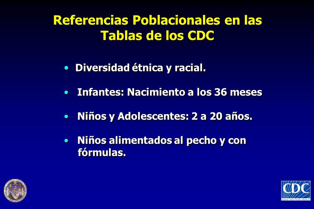 Referencias Poblacionales en las Tablas de los CDC