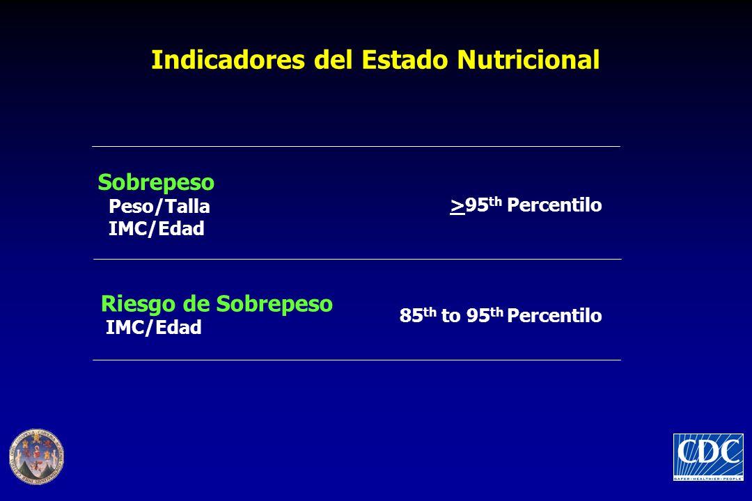 Indicadores del Estado Nutricional