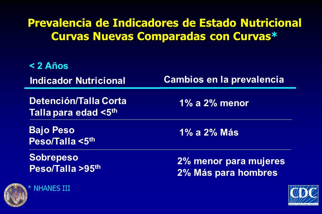 Prevalencia de Indicadores de Estado Nutricional Curvas Nuevas Comparadas con Curvas*