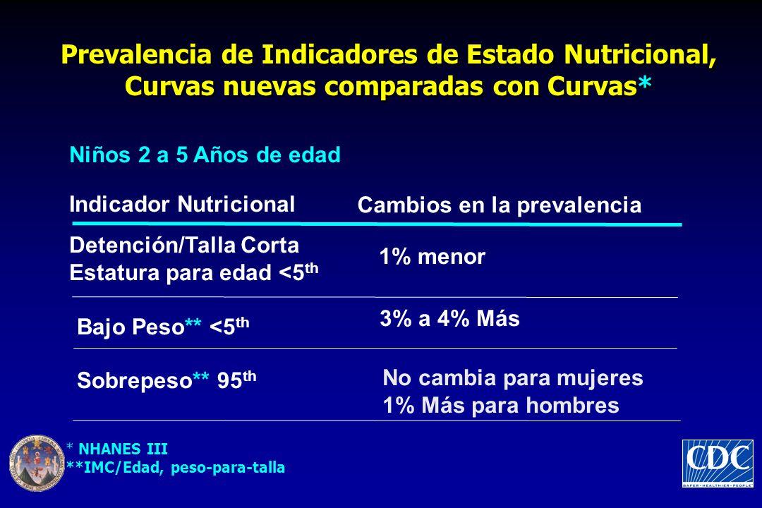 Prevalencia de Indicadores de Estado Nutricional, Curvas nuevas comparadas con Curvas*