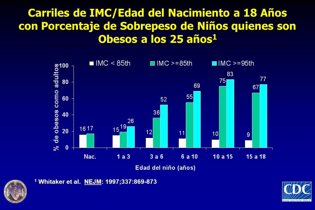 Carriles de IMC/Edad del Nacimiento a 18 Años con Porcentaje de Sobrepeso de Niños quienes son Obesos a los 25 años1