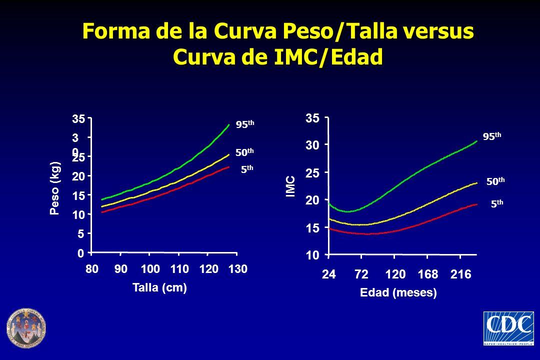 Forma de la Curva Peso/Talla versus Curva de IMC/Edad