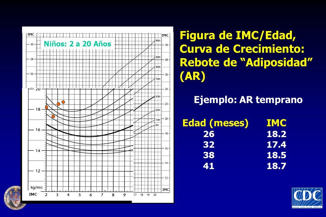 Figura de IMC/Edad, Curva de Crecimiento: Rebote de Adiposidad (AR)