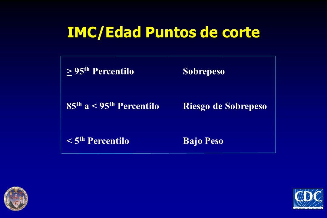 IMC/Edad Puntos de corte