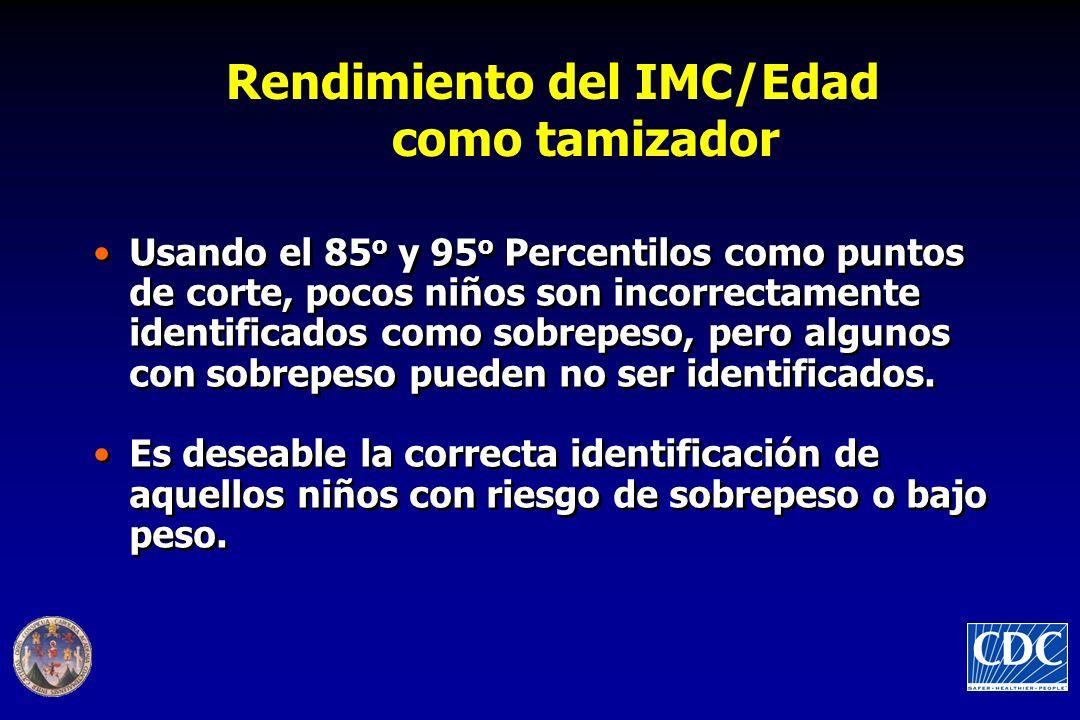 Rendimiento del IMC/Edad como tamizador