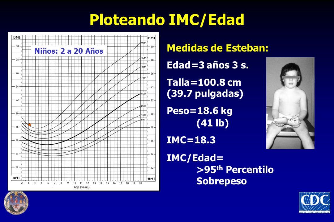 Ploteando IMC/Edad Medidas de Esteban: Edad=3 años 3 s.