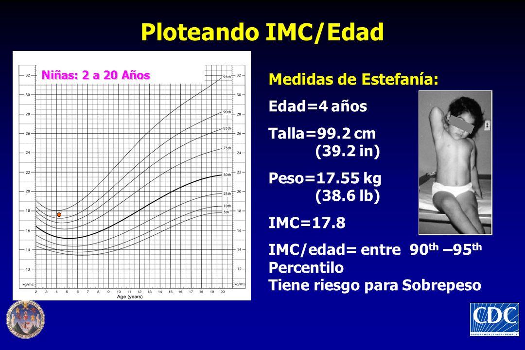 Ploteando IMC/Edad Medidas de Estefanía: Edad=4 años