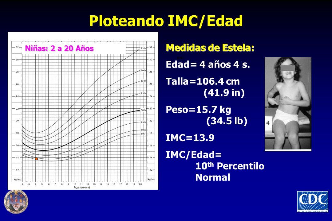 Ploteando IMC/Edad Medidas de Estela: Edad= 4 años 4 s.