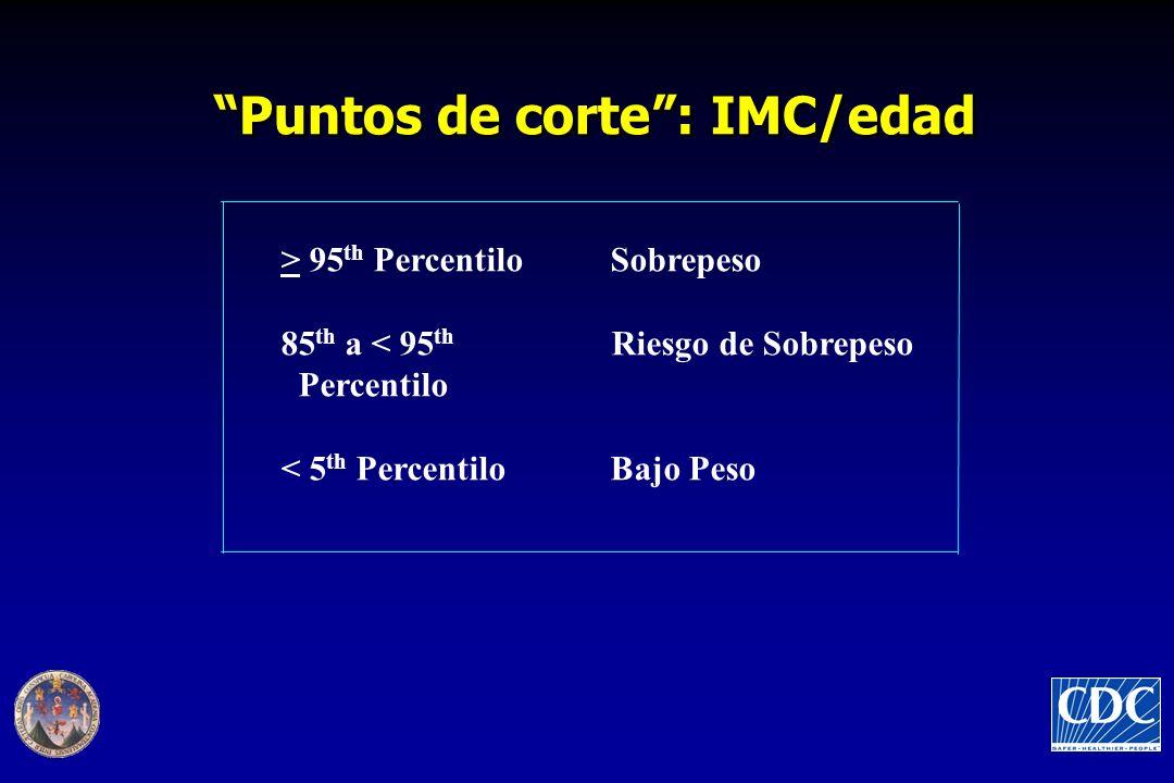 Puntos de corte : IMC/edad