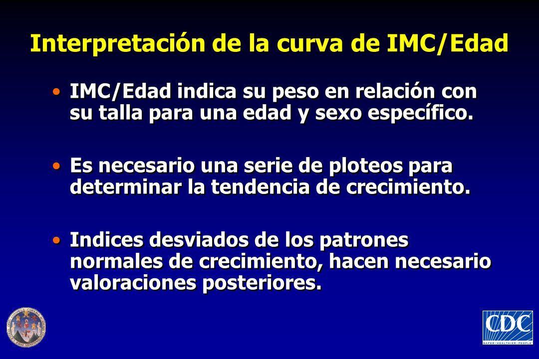 Interpretación de la curva de IMC/Edad