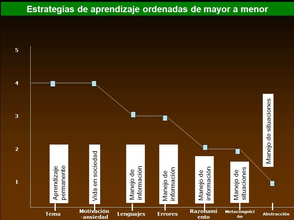 Estrategias de aprendizaje ordenadas de mayor a menor