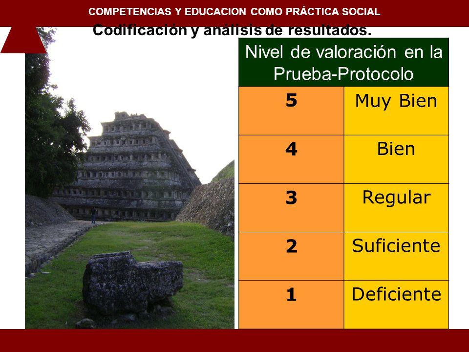Nivel de valoración en la Prueba-Protocolo 5 Muy Bien 4 Bien 3 Regular