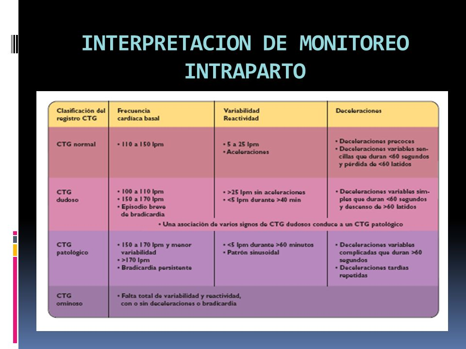 INTERPRETACION DE MONITOREO INTRAPARTO