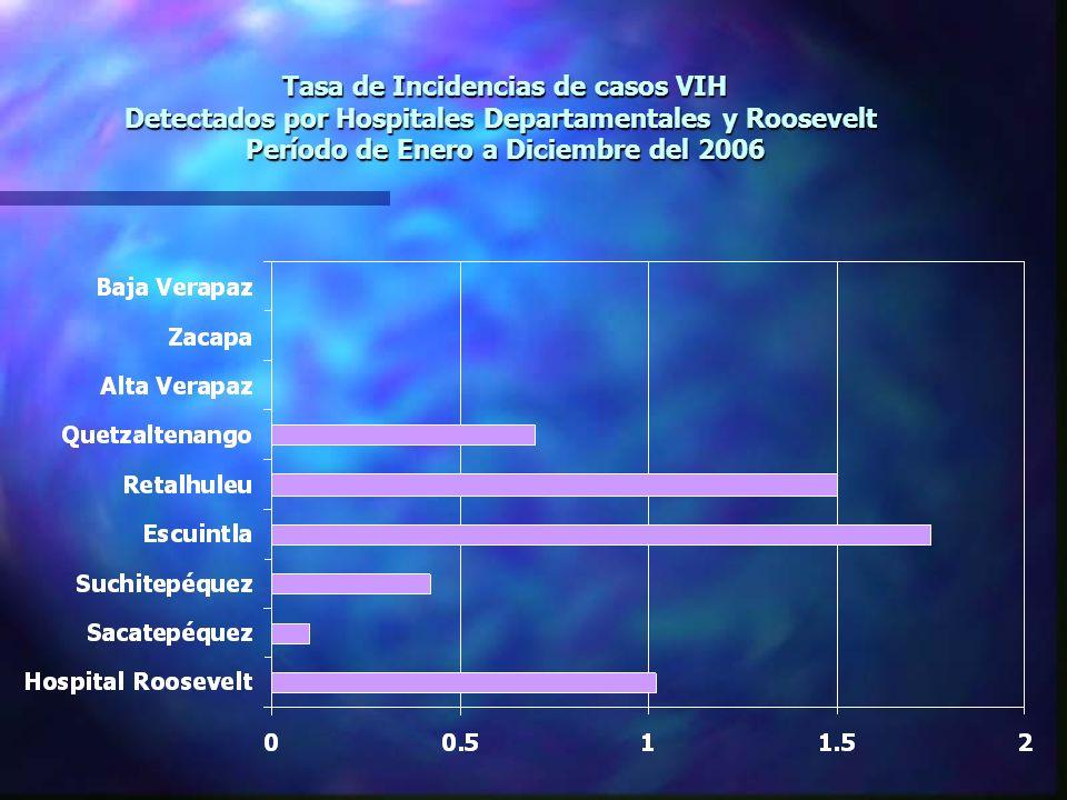 Tasa de Incidencias de casos VIH