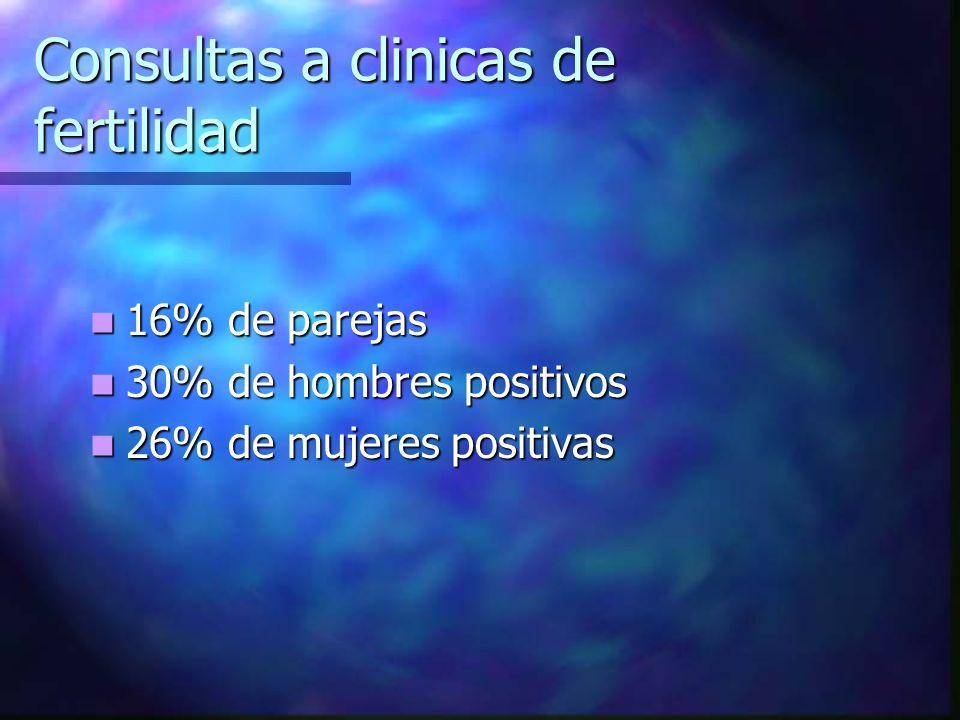 Consultas a clinicas de fertilidad