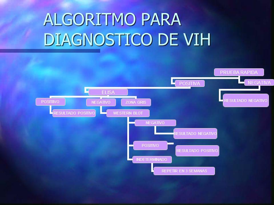 ALGORITMO PARA DIAGNOSTICO DE VIH