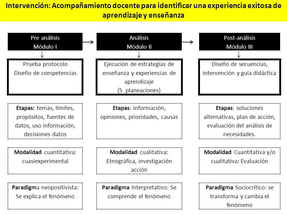 Intervención: Acompañamiento docente para identificar una experiencia exitosa de aprendizaje y enseñanza
