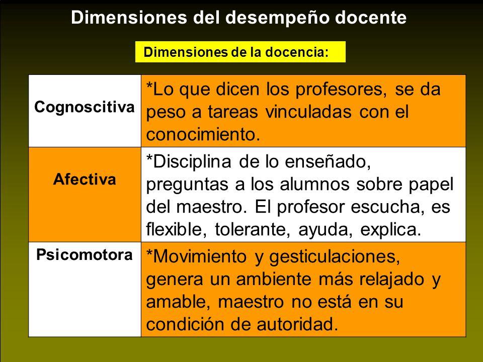Dimensiones del desempeño docente