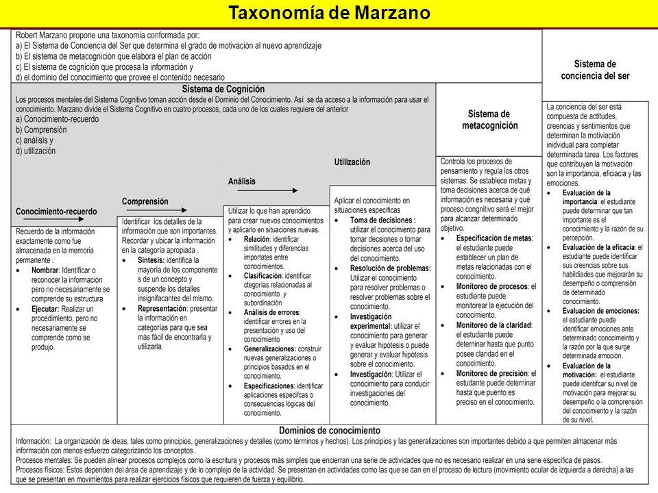 Taxonomía de Marzano