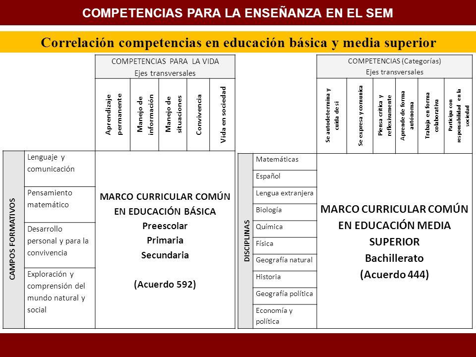 Correlación competencias en educación básica y media superior