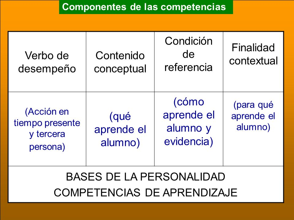 Condición de referencia Finalidad contextual