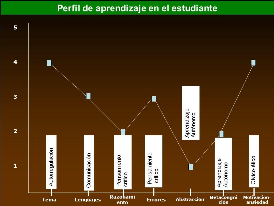 Perfil de aprendizaje en el estudiante