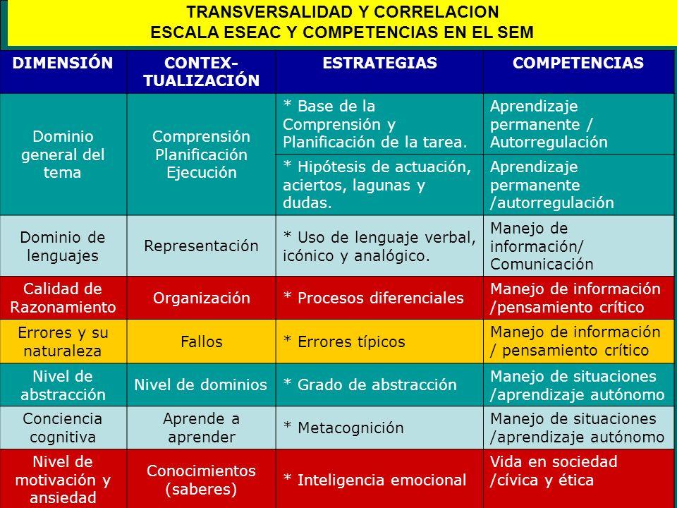 TRANSVERSALIDAD Y CORRELACION ESCALA ESEAC Y COMPETENCIAS EN EL SEM