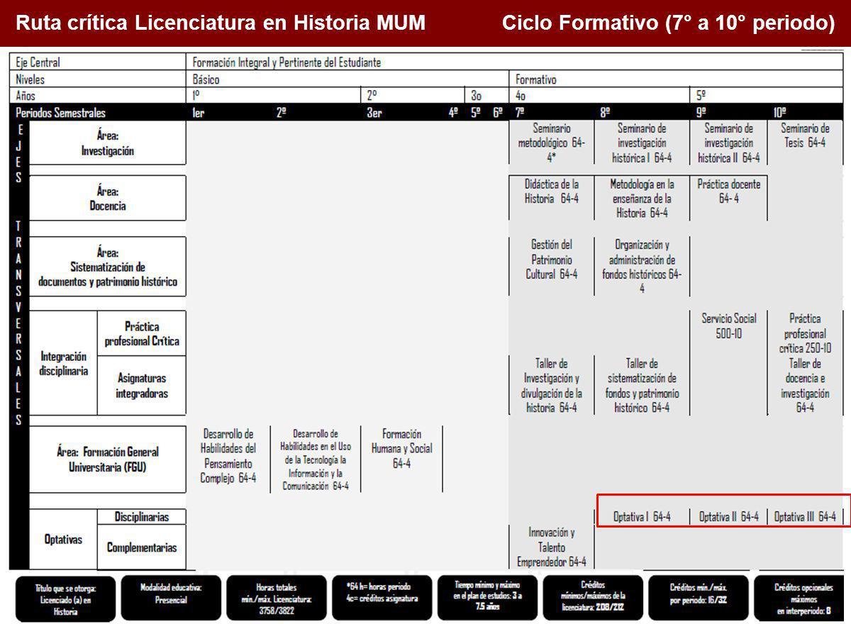 Ruta crítica Licenciatura en Historia MUM Ciclo Formativo (7° a 10° periodo)