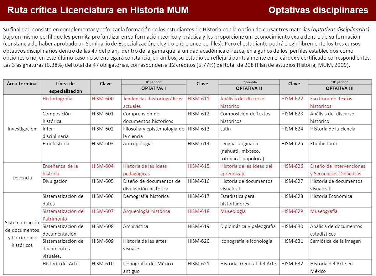 Ruta crítica Licenciatura en Historia MUM Optativas disciplinares