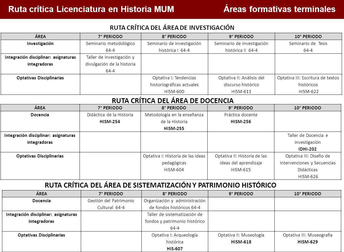 Ruta crítica Licenciatura en Historia MUM Áreas formativas terminales