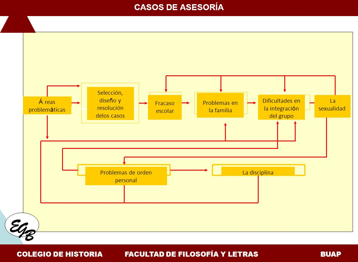 COLEGIO DE HISTORIA FACULTAD DE FILOSOFÍA Y LETRAS BUAP