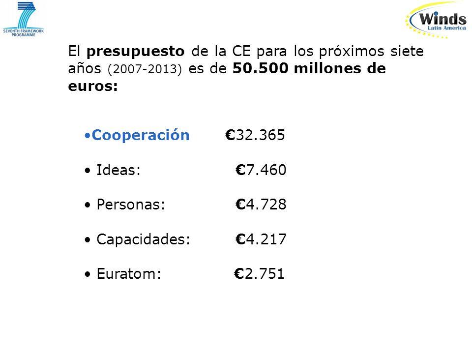El presupuesto de la CE para los próximos siete años (2007-2013) es de 50.500 millones de euros: