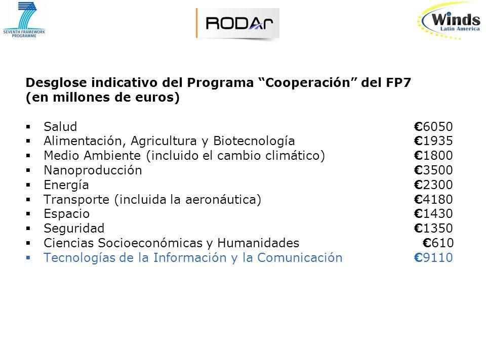 Desglose indicativo del Programa Cooperación del FP7