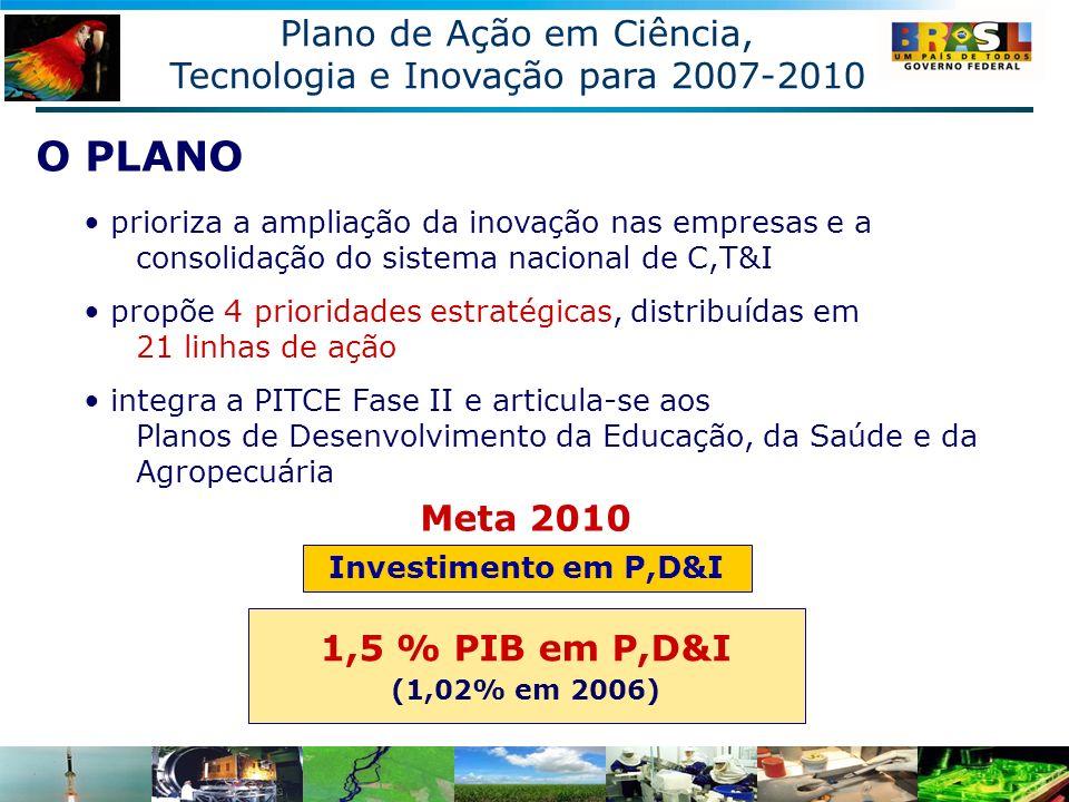 O PLANO Plano de Ação em Ciência, Tecnologia e Inovação para 2007-2010