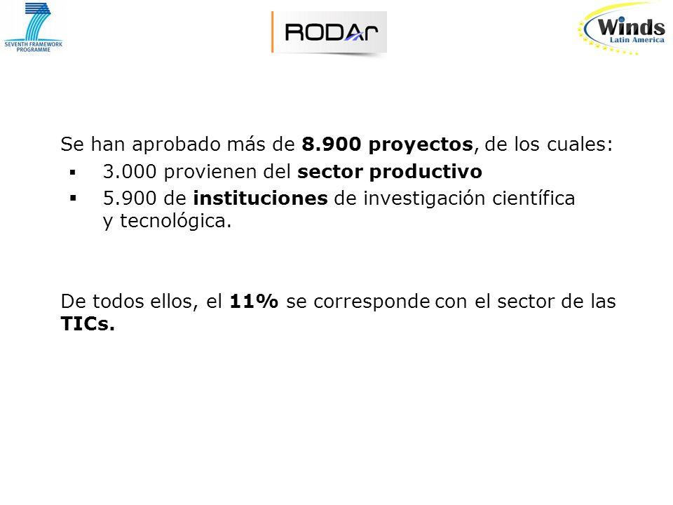 Se han aprobado más de 8.900 proyectos, de los cuales: